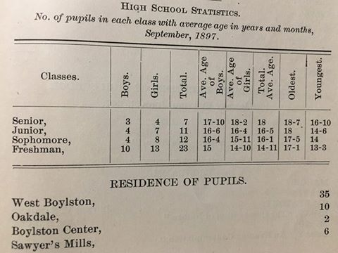 School statistics report from 1899